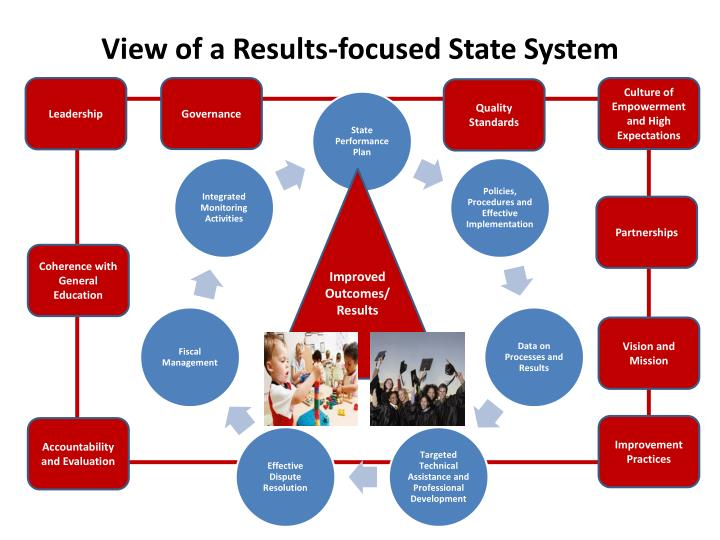 View of a Results-focused State System