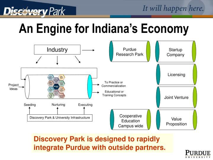 Purdue Research Park
