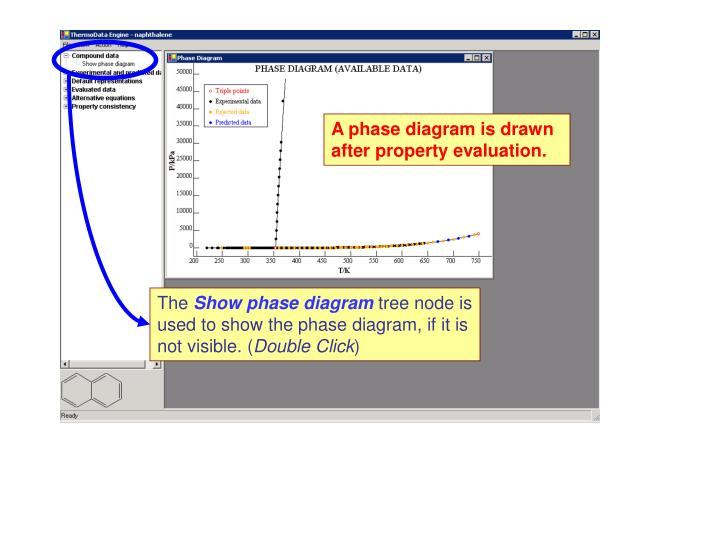 A phase diagram is drawn after property evaluation.