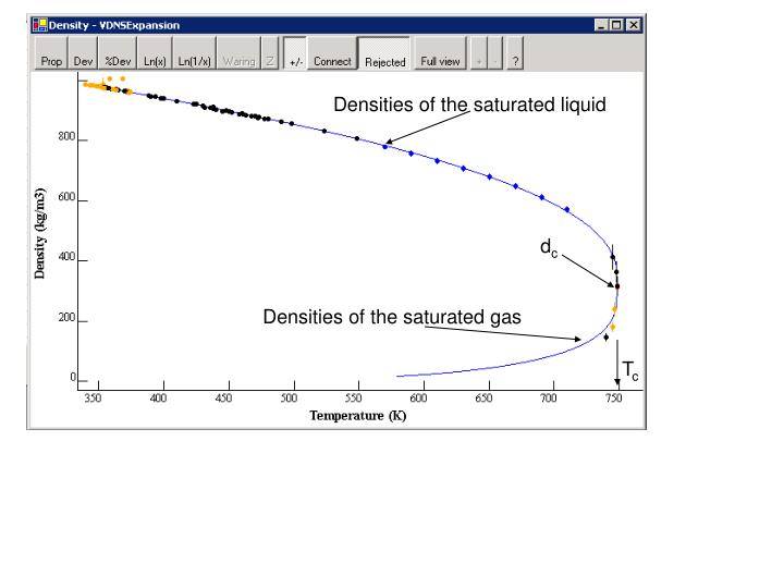 Densities of the saturated liquid