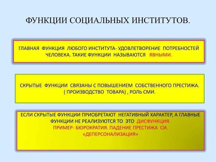 ФУНКЦИИ СОЦИАЛЬНЫХ ИНСТИТУТОВ.
