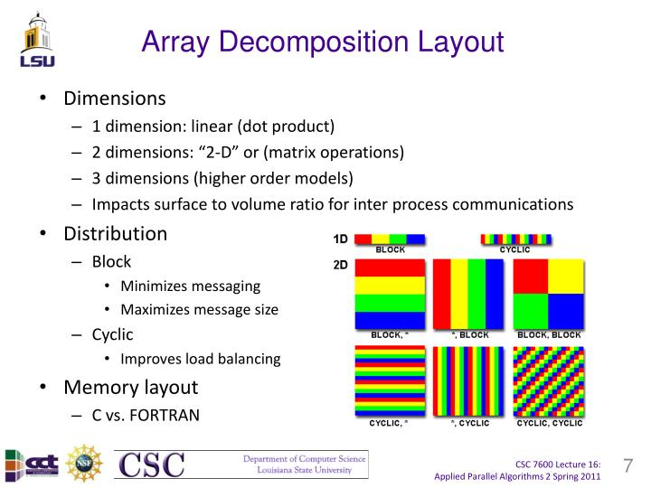 Array Decomposition Layout