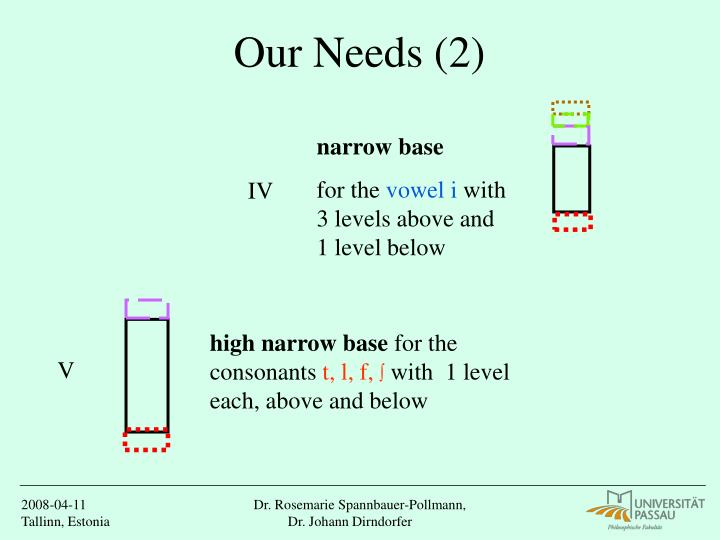 Our Needs (2)