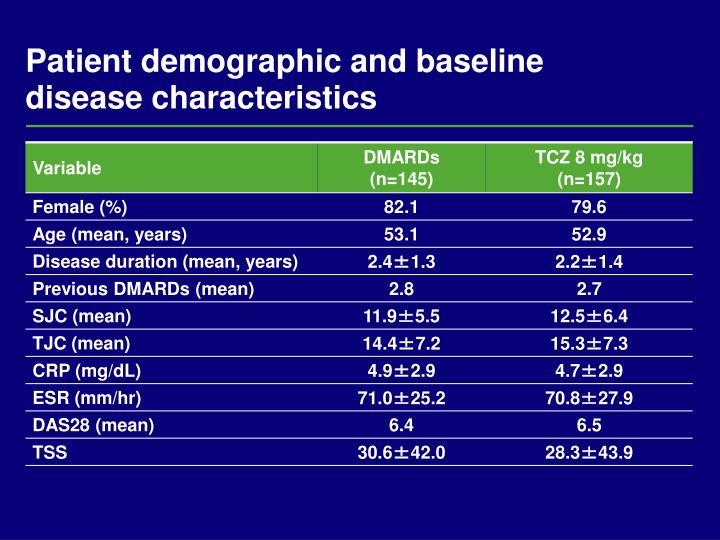 Patient demographic and baseline