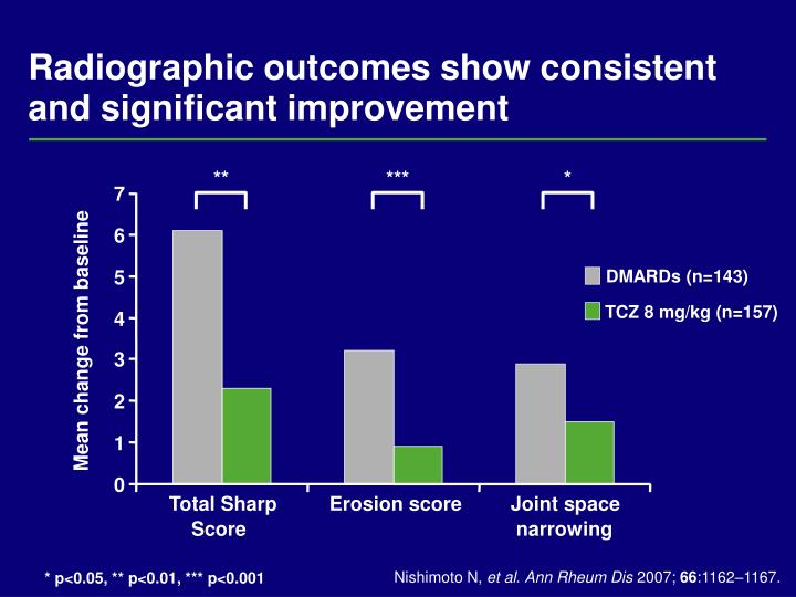 Radiographic outcomes show consistent and significant improvement