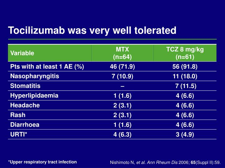 Tocilizumab was very well tolerated