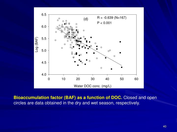 Bioaccumulation factor (BAF) as a function of DOC.