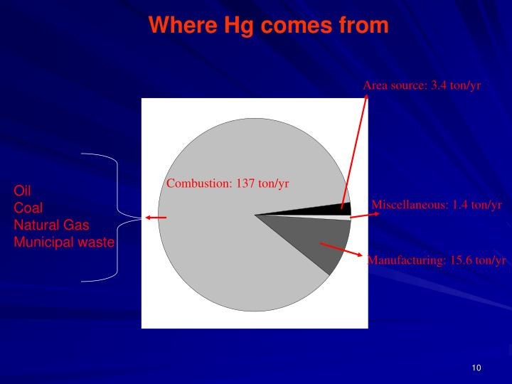 Where Hg comes from