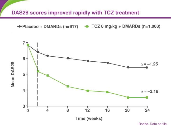 DAS28 scores improved rapidly with TCZ treatment