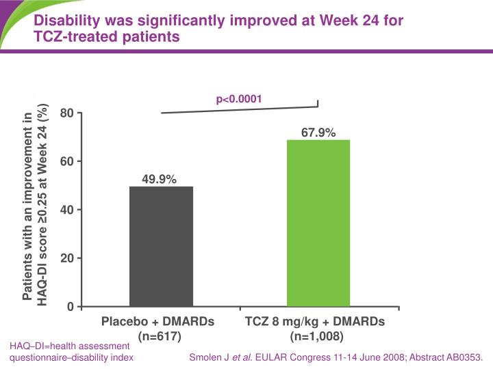 Disability was significantly improved at Week 24 for TCZ-treated patients