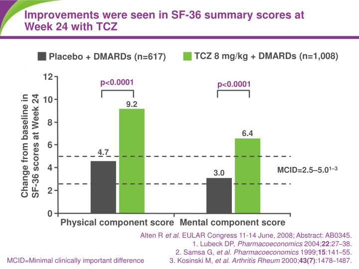 Improvements were seen in SF-36 summary scores at Week 24 with TCZ