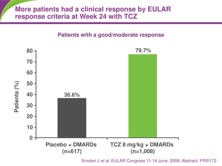 More patients had a clinical response by EULAR response criteria at Week 24 with TCZ