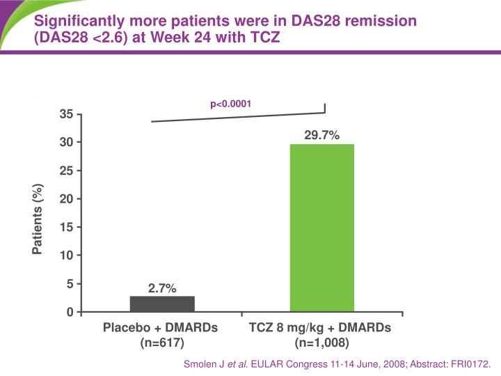 Significantly more patients were in DAS28 remission (DAS28 <2.6) at Week 24 with TCZ
