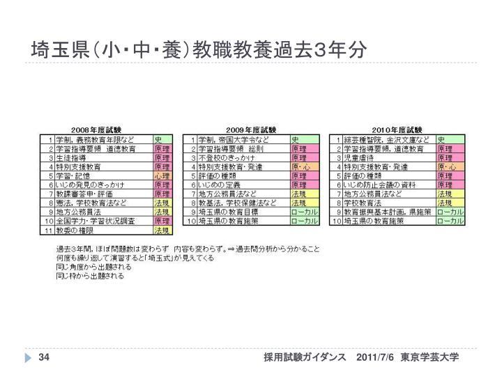 埼玉県(小・中・養)教職教養過去3年分
