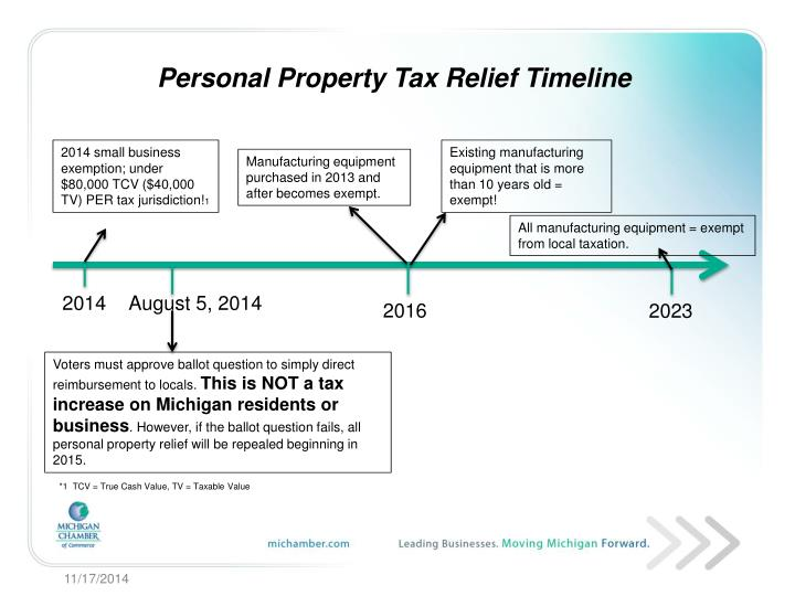 Personal Property Tax Relief Timeline
