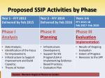 proposed ssip activities by phase