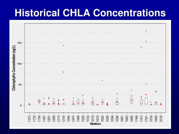 Historical CHLA Concentrations