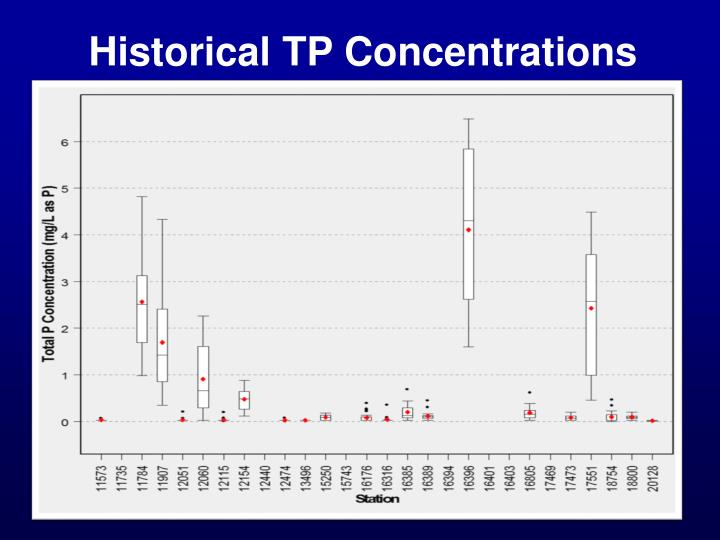 Historical TP Concentrations