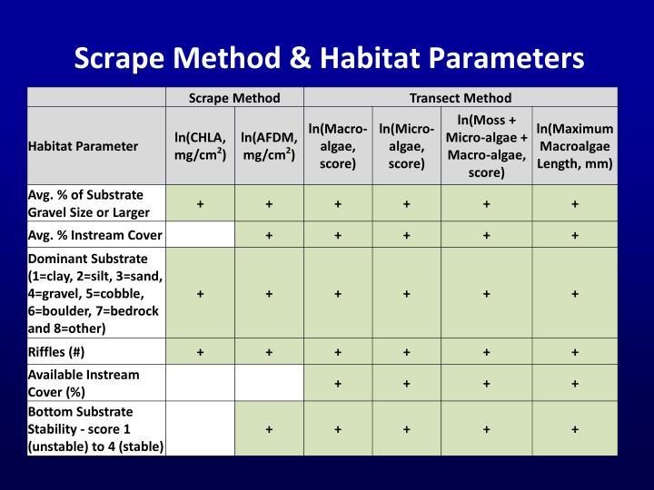 Scrape Method & Habitat Parameters