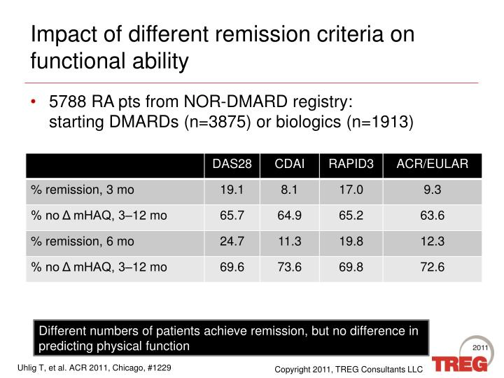 Impact of different remission criteria on functional ability