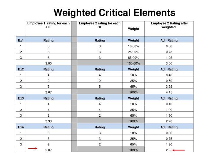 Weighted Critical Elements