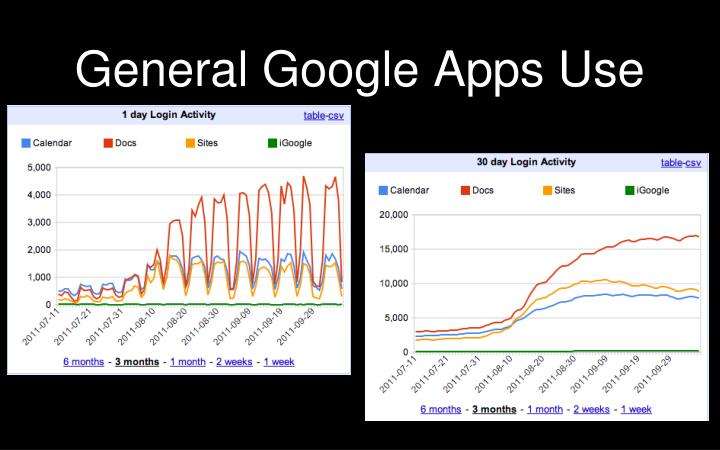 General Google Apps Use