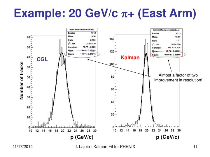 Example: 20 GeV/c