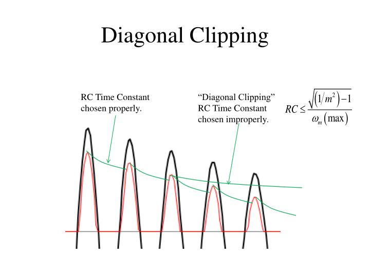 Diagonal Clipping