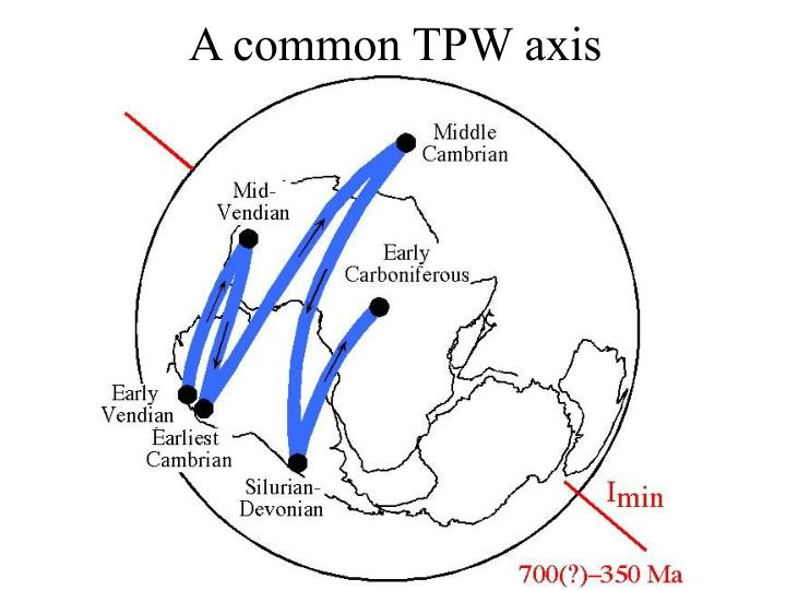 A common TPW axis