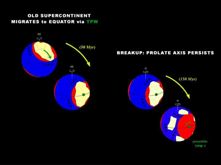Supercontinent – TPW predictions