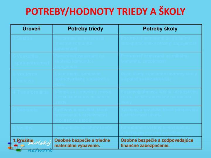 POTREBY/HODNOTY TRIEDY A ŠKOLY