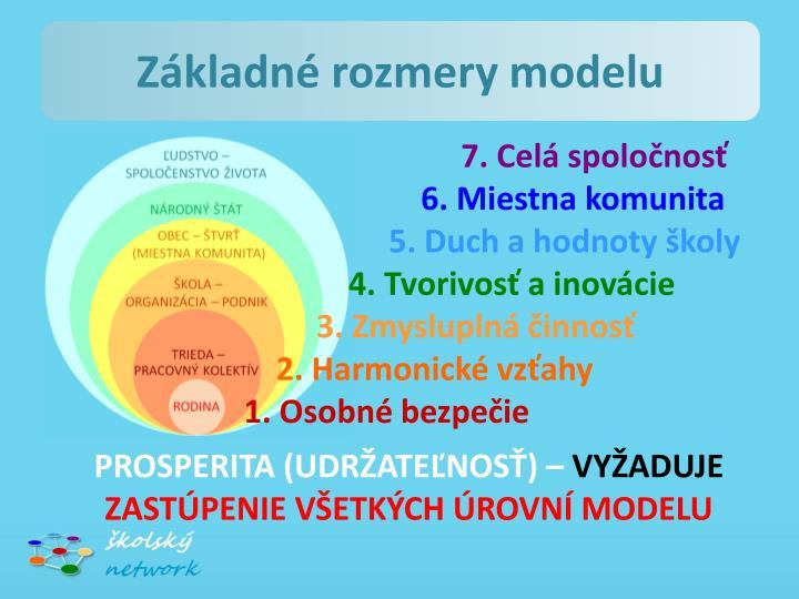 Základné rozmery modelu