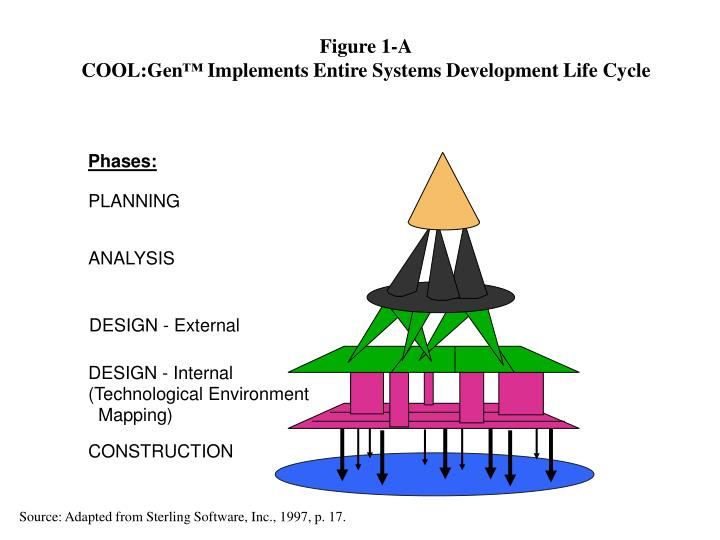 Figure 1 a cool gen implements entire systems development life cycle