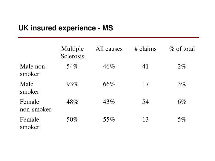 UK insured experience - MS