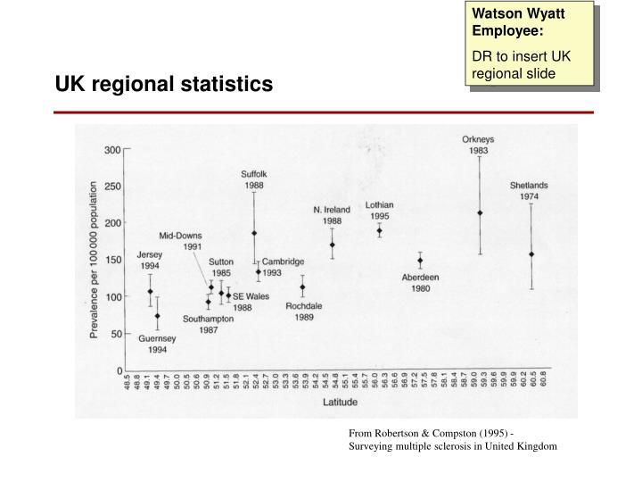 Watson Wyatt Employee: