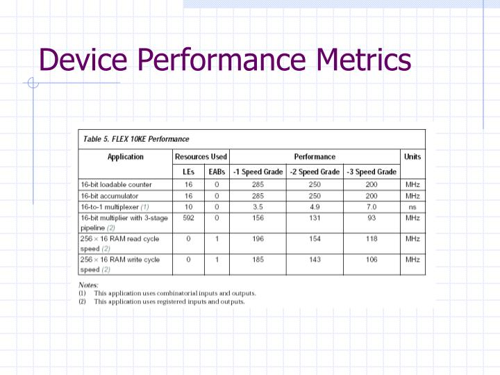 Device Performance Metrics