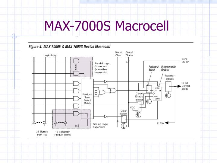 MAX-7000S Macrocell