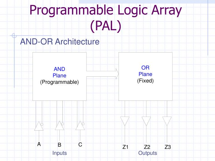 Programmable Logic Array (PAL)