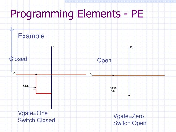 Programming Elements - PE