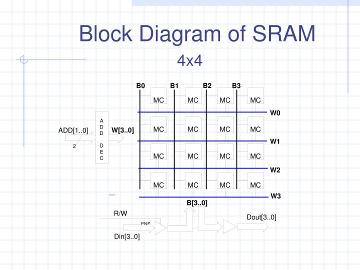 Block Diagram of SRAM