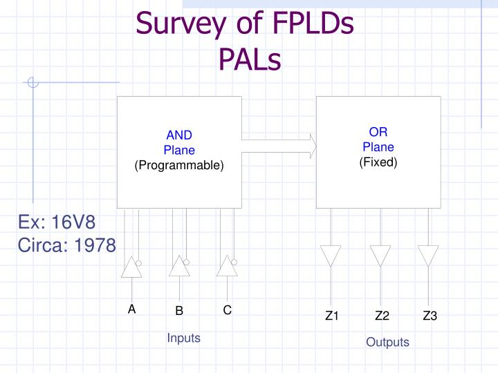 Survey of FPLDs