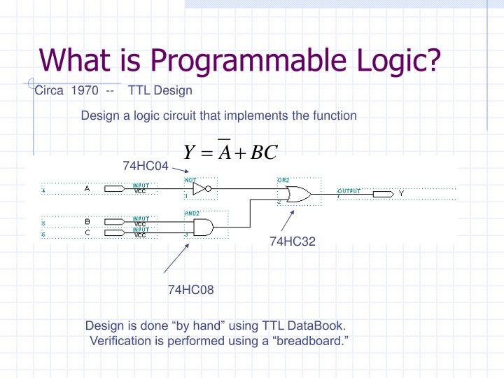 What is Programmable Logic?