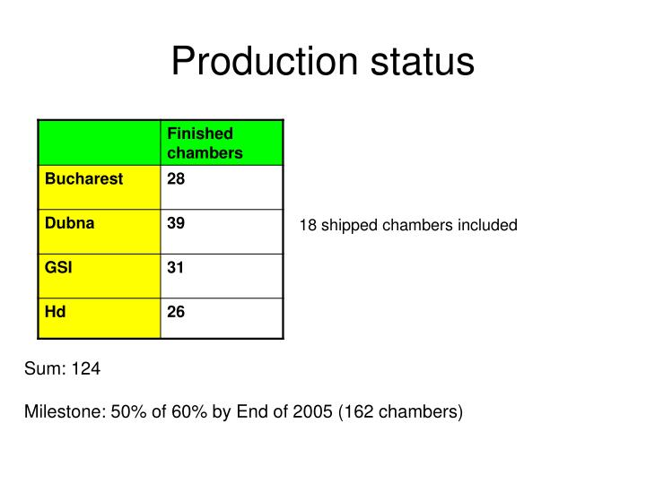 Production status