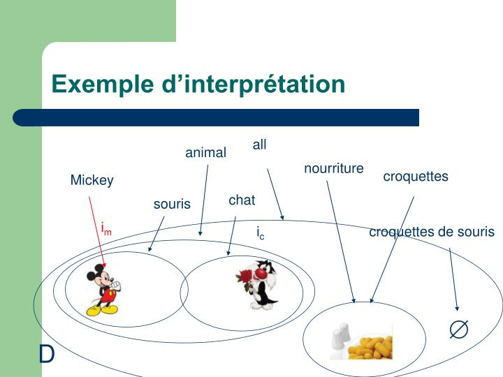 Exemple d'interprétation