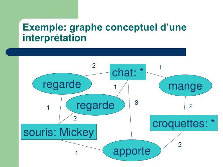 Exemple: graphe conceptuel d'une interprétation
