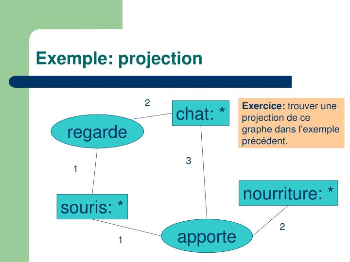 Exemple: projection