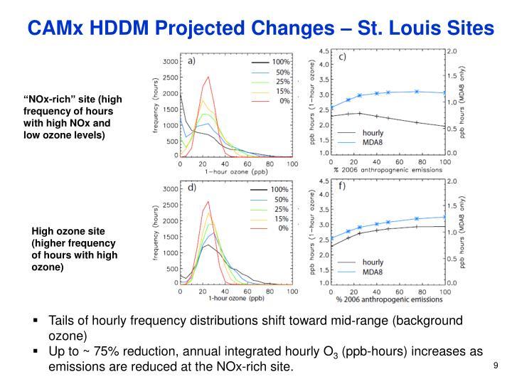 CAMx HDDM Projected Changes – St. Louis Sites