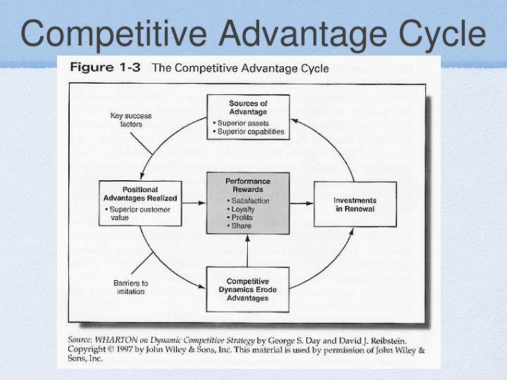 Competitive Advantage Cycle