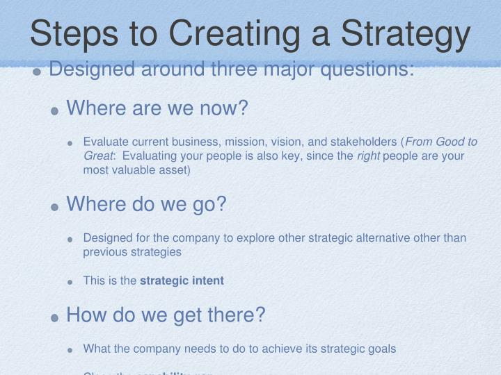 Steps to Creating a Strategy