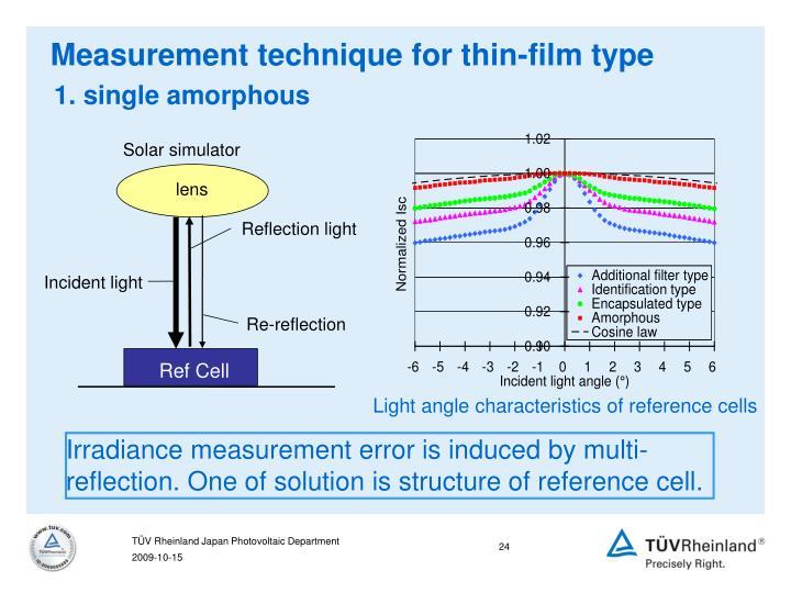 Measurement technique for thin-film type